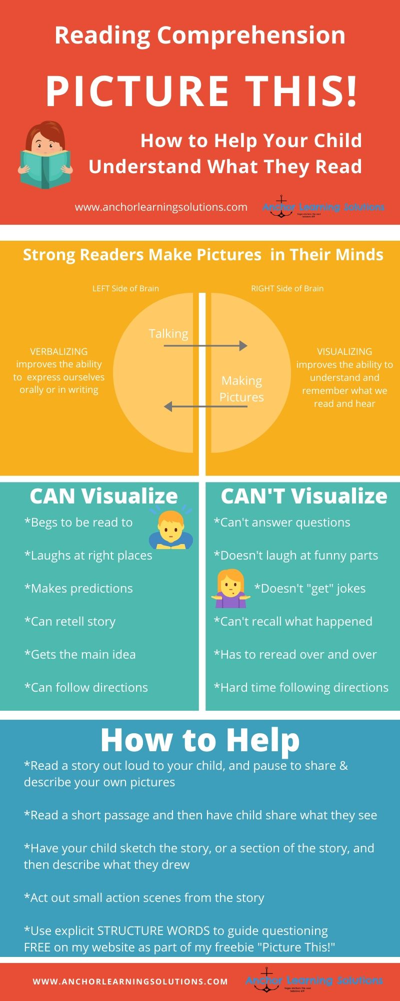 Reading Comprehension Visualizing Verbalizing